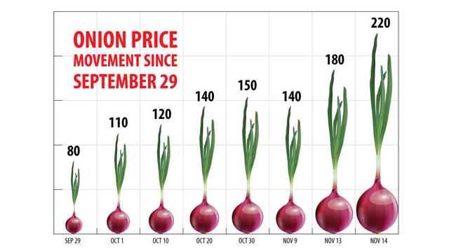 Onion price hits record high at Tk220 per kg